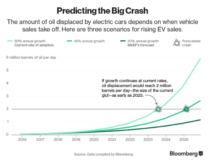 Electric Vehicles Crash into Oil – Murray Gingras